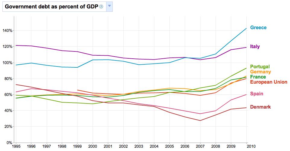 Rapporto Debito Pubblico/PIL